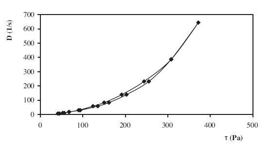 Reologická krivka hydrogélu 2,5 % CHIT (vysoká mol. hm.) + 0,1 % CHX