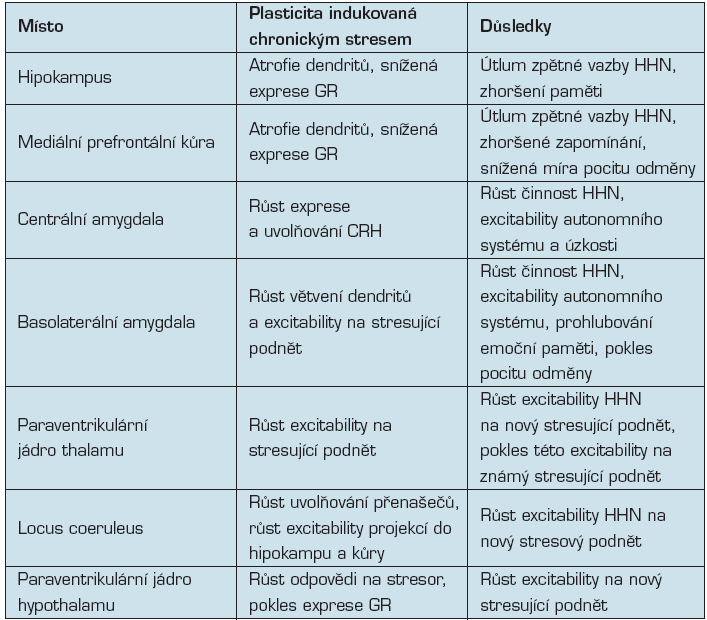 Neuroplastická odpověď na chronický stres (Ulrich-Lai)