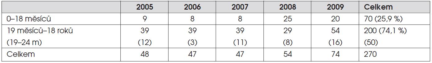 Počty pacientů za jednotlivé roky sledovaného období v příslušných věkových kategoriích.