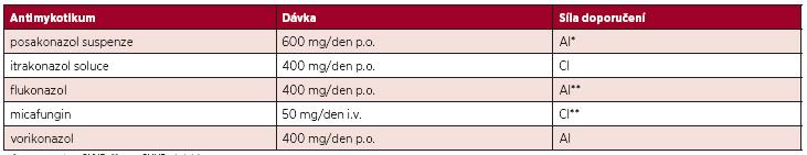 Antimykotika indikovaná v profylaxi u nemocných po alogenní HSCT (5).