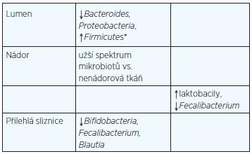 Tab. 1 Změny střevních mikrobiotů při KRK v jednotlivých strukturách kolorekta