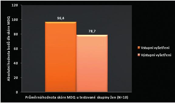 Porovnání průměrných hodnot skóre Menstrual distress questionaire vstupního a výstupního vyšetření u žen trpících primární dysmenoreou.
