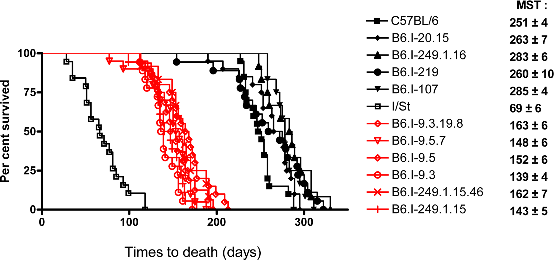 Survival curves of mice infected with <i>M</i>. <i>tuberculosis</i>.