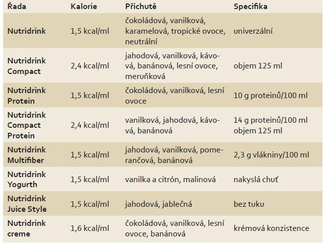 Portfolio řady Nutridrink. Tab. 2. Nutridrink porfolio.