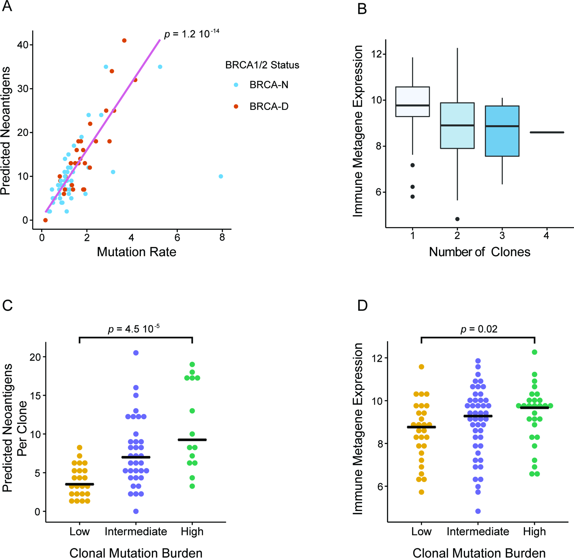Clonal mutation burden and BRCA deficiency linked to immune activation in triple negative breast cancer.