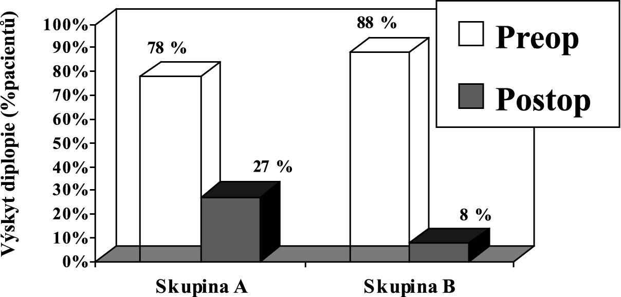 Výskyt diplopie v primárním postavení v obou skupinách před a po operaci