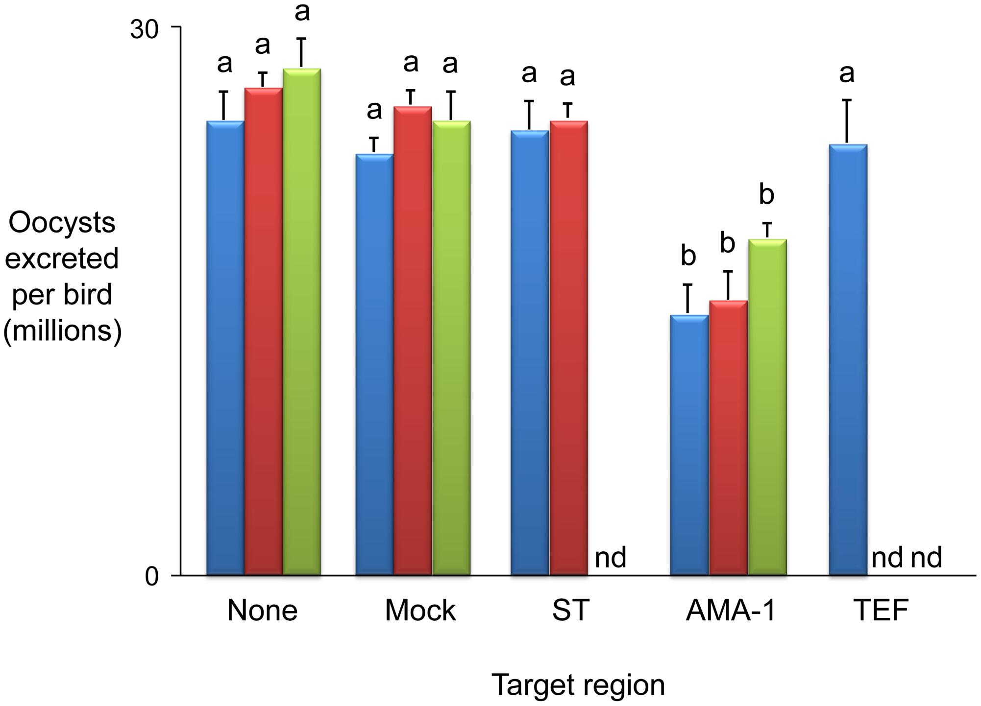 Immunising ability of individual genes identified within immune mapped locus 1.