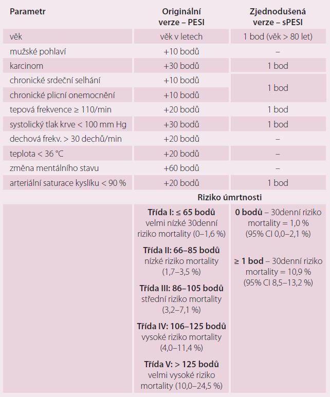 Původní a zjednodušený index závažnosti plicní embolie – PESI/sPESI.
