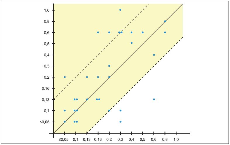Funkční výsledky – 2. skupina. Pozn.: Žluté pole zahrnuje oči se stabilizovanou centrální zrakovou ostrostí