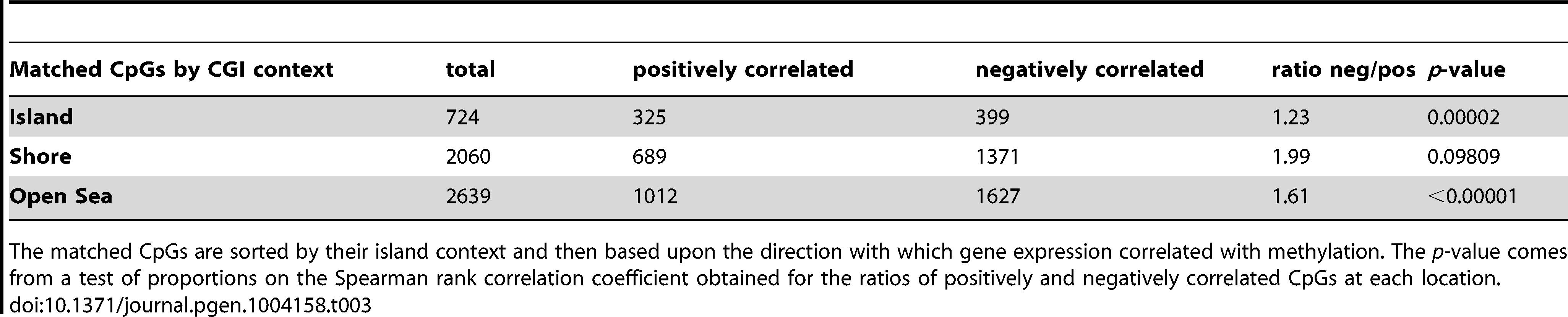 Correlation of methylation with gene expression based on island context.
