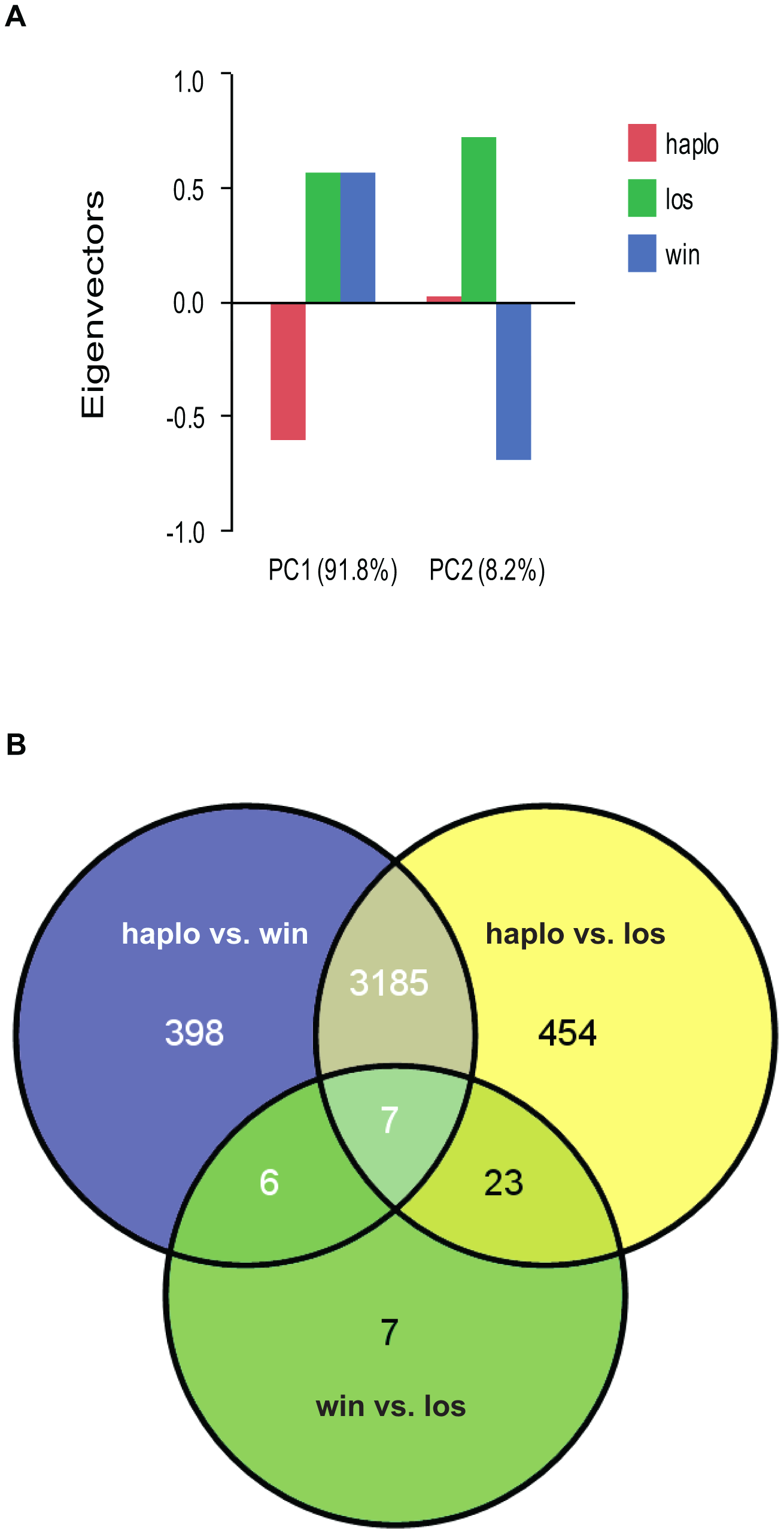 Analyses of global gene expression between haplometrotic and pleometrotic queens.
