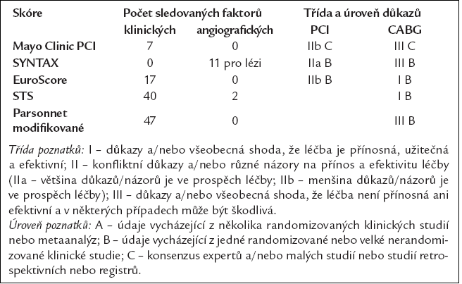 Riziková stratifikační skóre pro PCI a CABG. Převzato a upraveno z [10].