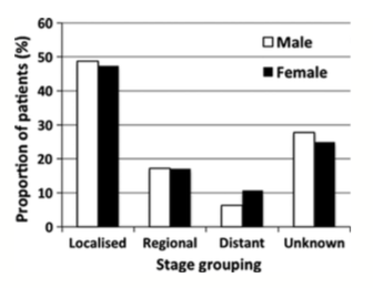 Figure 5. Stage of presentation for patients aged 70 years or older.