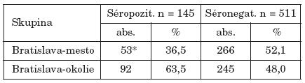 Séroprevalencia toxoplazmózy u gravidných žien podľa bydliska Table 3. Seroprevalence of toxoplasmosis in pregnant women by place of residence