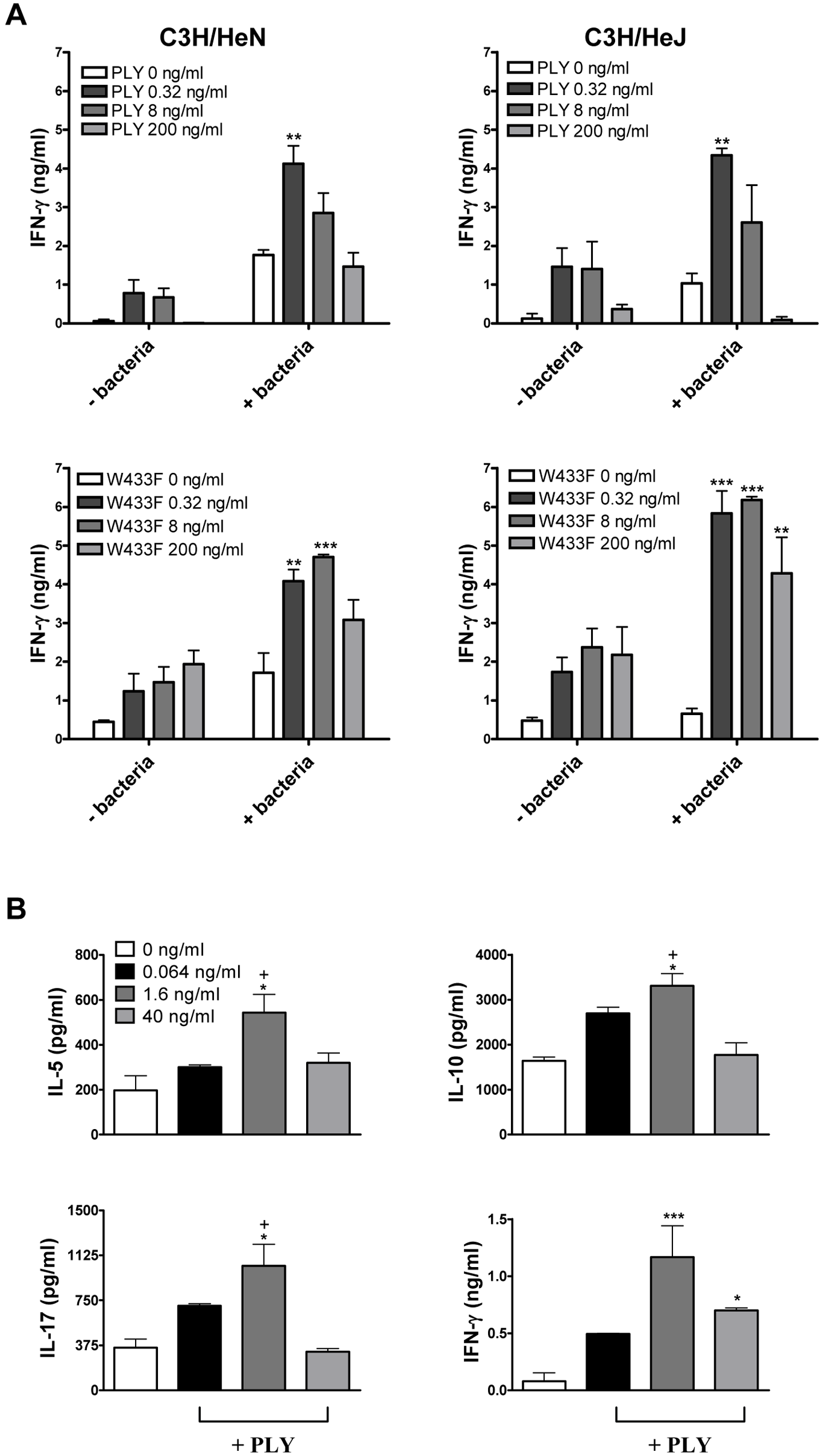 PLY enhances cytokine production by splenocytes independently of TLR4.