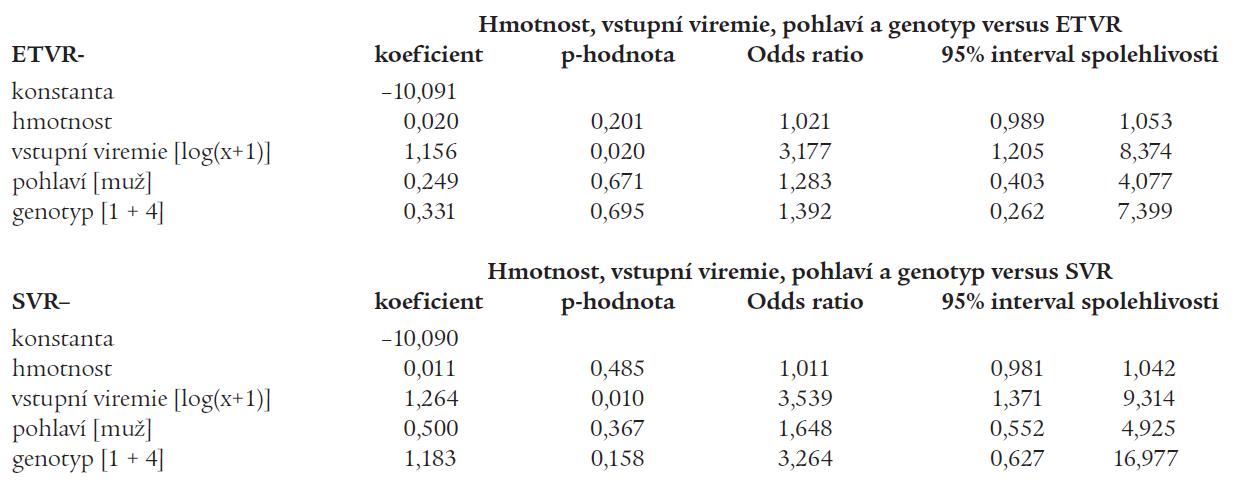 Vztah mezi dosažením virologické odpovědi v době ukončení léčby (ETVR), resp. setrvalé virologické odpovědi (SVR) a tělesnou hmotností pacientů, výší vstupní viremie, pohlavím a genotypem viru.