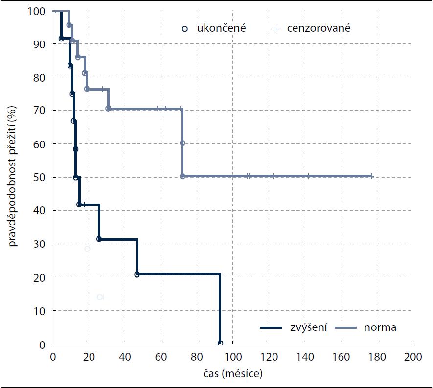 Kaplan-Meierova analýza – celkové přežití (OS) v závislosti na hodnotě ALP (p = 0,00841).