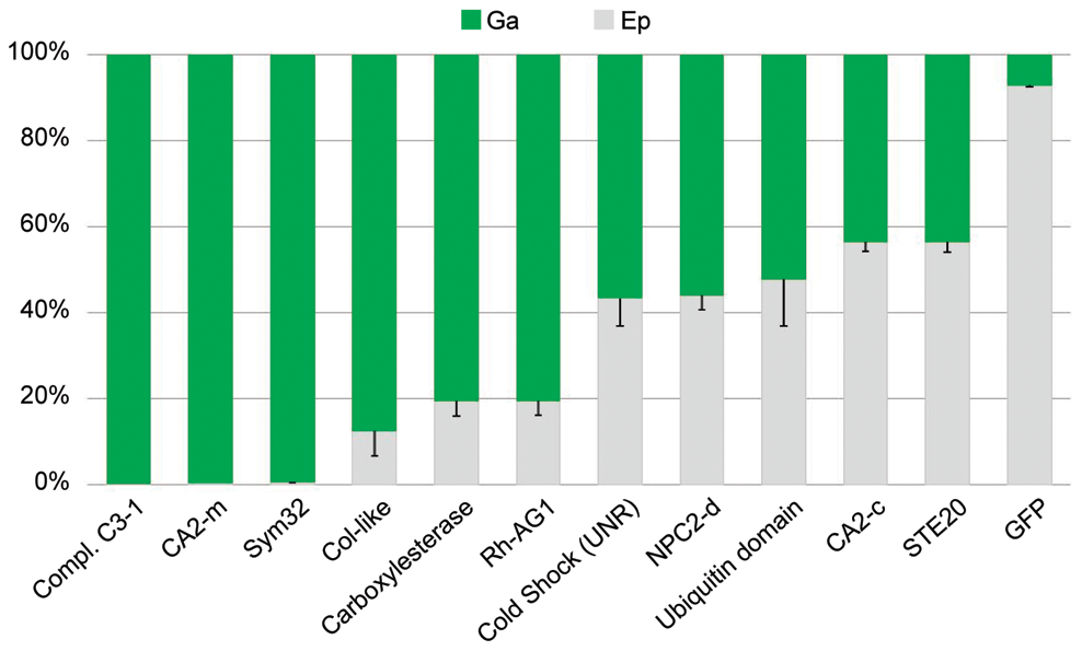 Tissue-specific expression of targeted genes.