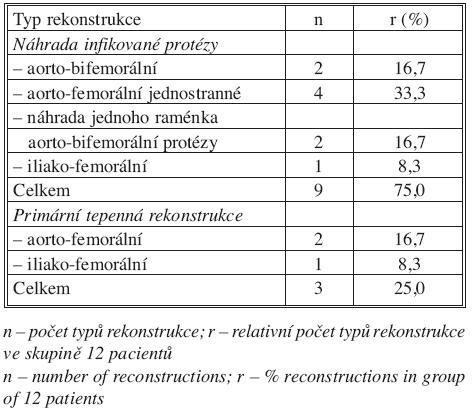 Typ tepenné rekonstrukce pomocí autogenní vena femoralis superficialis Tab. 1. Type of arterial reconstruction using autogenous superficial femoral vein