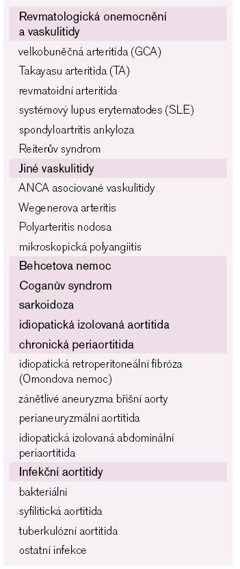 Příčiny aortitid.