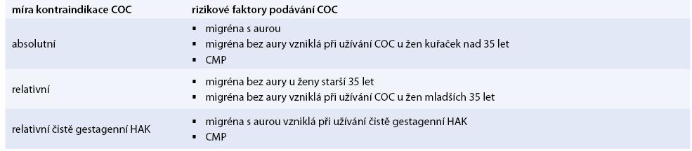 Tab. Kontraindikace COC a čistě gestagenní antikoncepce z neurologického hlediska [16,17].