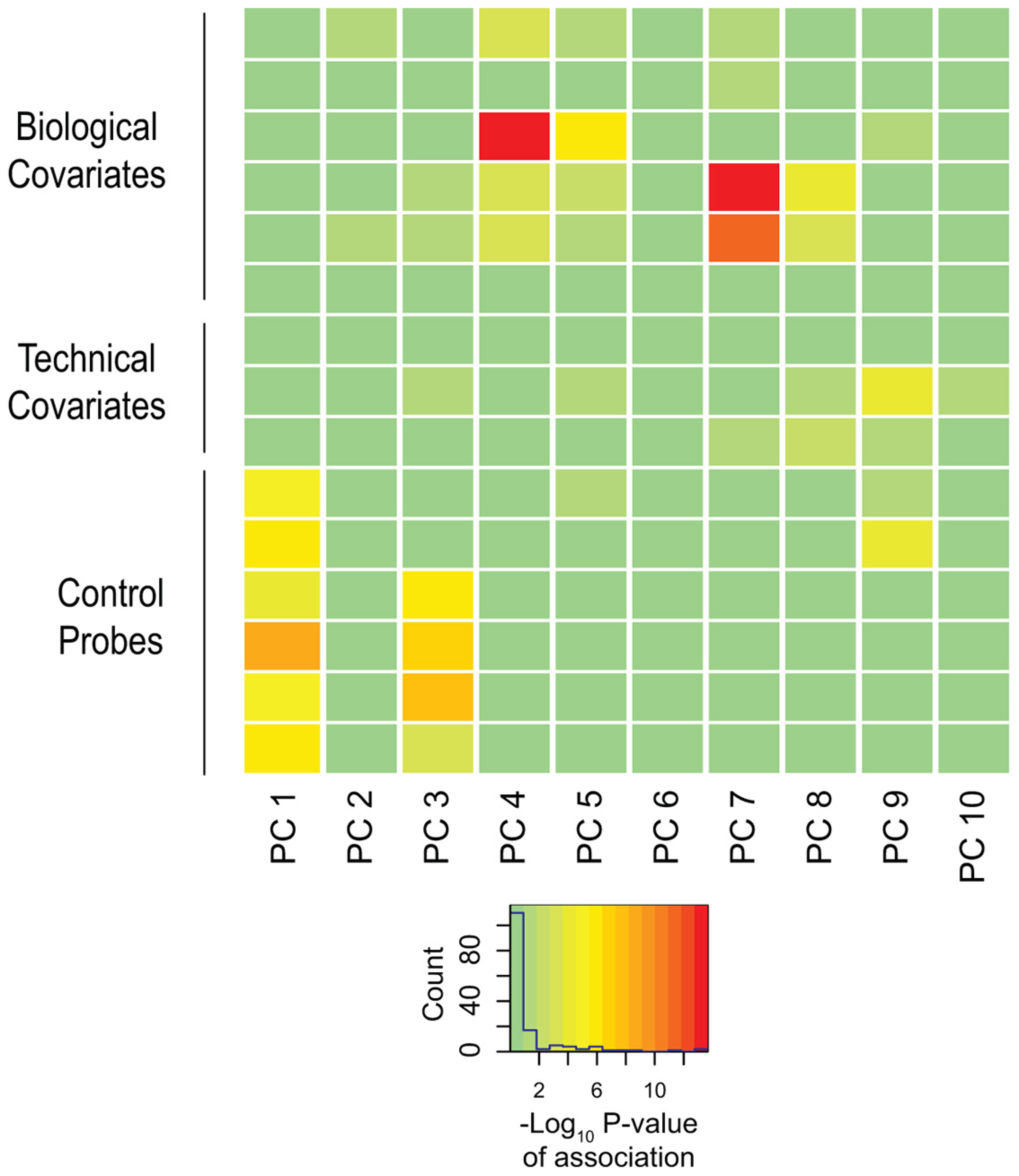 Biological and technical confounders contribute to methylation value variation.