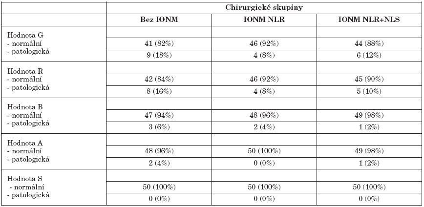 Hodnoty parametrů GRBAS v závislosti na typu monitorace. Pooperační hodnocení, časné změny.