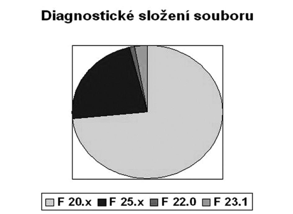 Diagnostické složení souboru. F 20.x Schizofrenie (n=55), F 25.x Schizoafektivní porucha (n=17), F 22.0 Porucha s bludy (n=1), F 23.1 Akutní polymorfní psychotická porucha s příznaky schizofrenie (n=2).