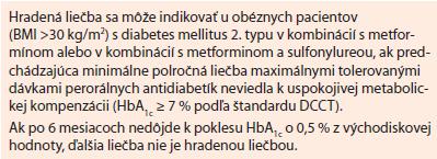 Lixisenatid. Indikačné obmedzenie platné od 1. 6. 2014