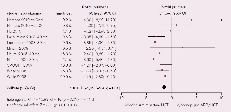 Vliv léčby telmisartanem + HCTZ na hodnotu dTK [14].