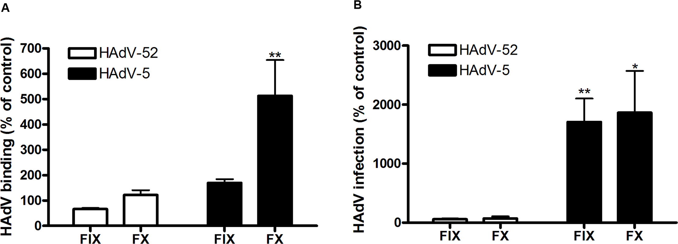 HAdV-52 does not use coagulation factors for binding and infection of A549 cells.