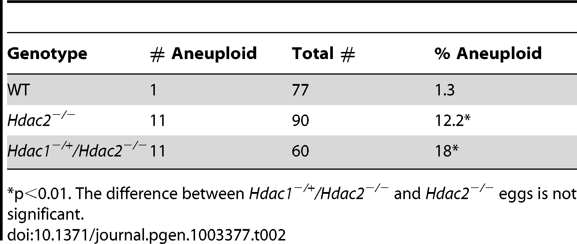 Incidence of aneuploidy in <i>Hdac1<sup>−/+</sup>/Hdac2<sup>−/−</sup></i> and <i>Hdac2<sup>−/−</sup></i> eggs.