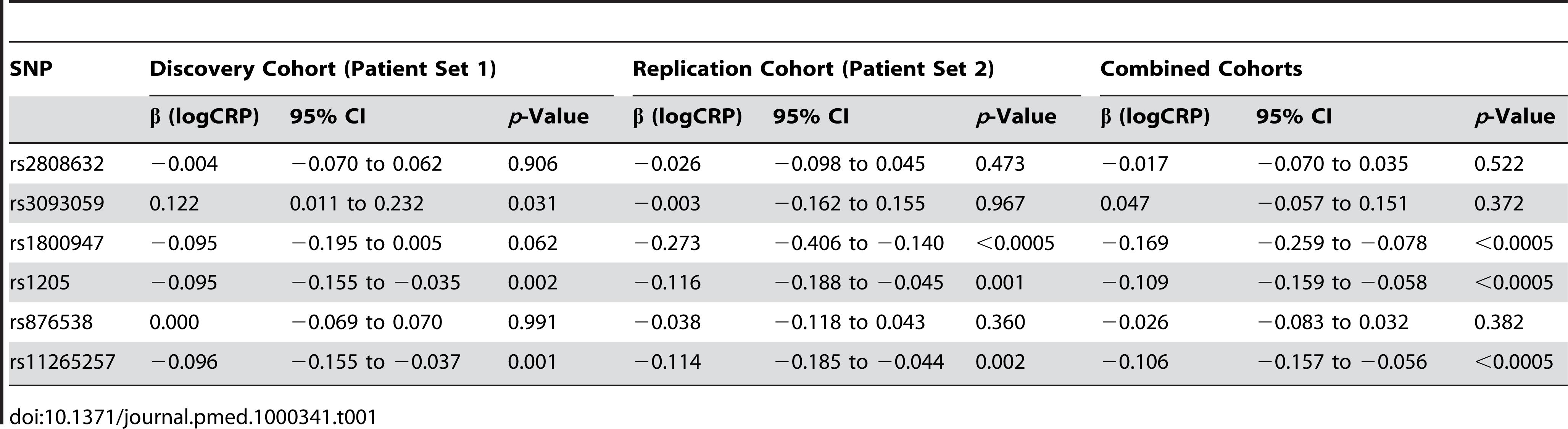 Single <i>CRP</i> SNP effects on acute-phase serum CRP.