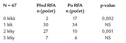Srovnání počtu antiarytmik před a po katetrové ablaci.