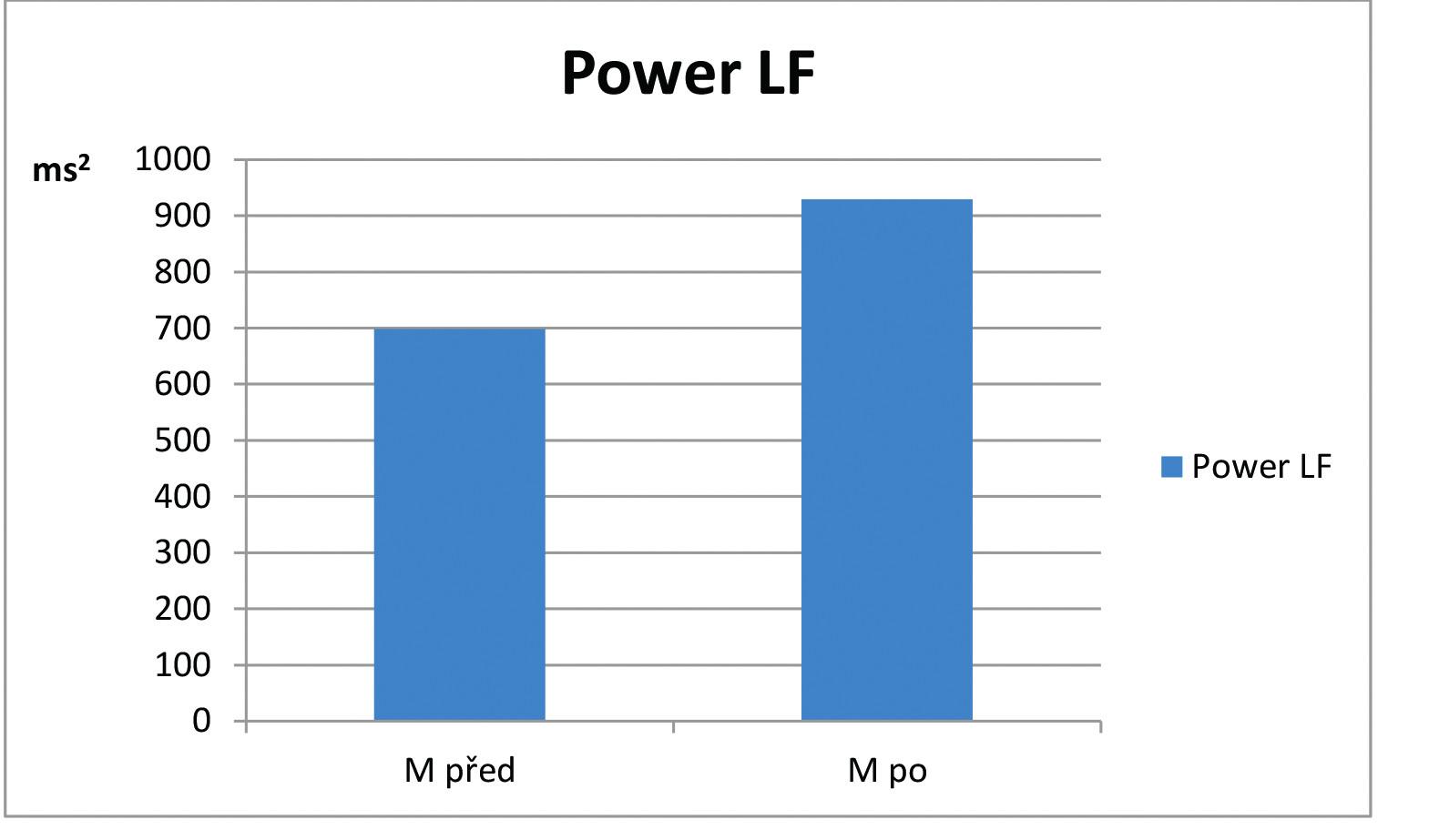 Hodnoty ukazatele Power LF v opakovaném lehu na počátku (M před) a na konci (M po) léčebného pobytu v souboru pacientů s asthma bronchiale (n=12).