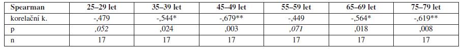 Korelační koeficient incidence karcinomu děložního hrdla a sledovaného roku u žen ve věku 25–79 let v ČR s hladinou významnosti p