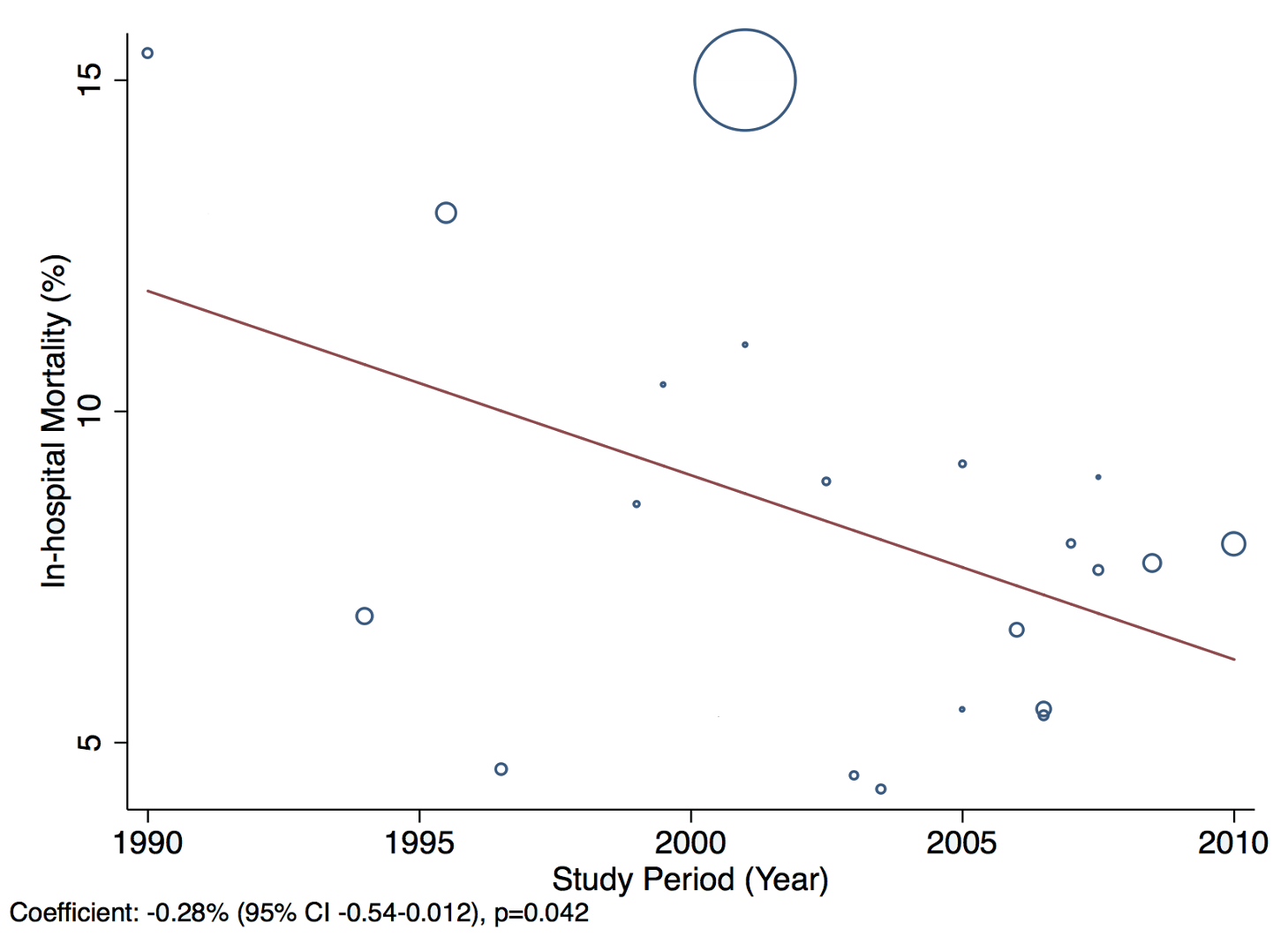 Meta-regression of in-hospital mortality rates against study period.