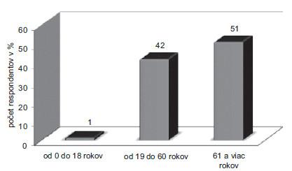 Výskyt farmakoterapeutických problémov v závislosti od veku