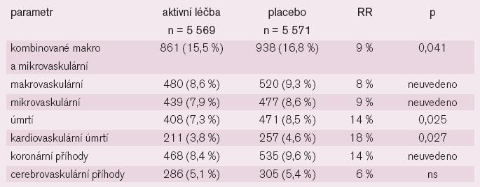 Výsledky studie ADVANCE.