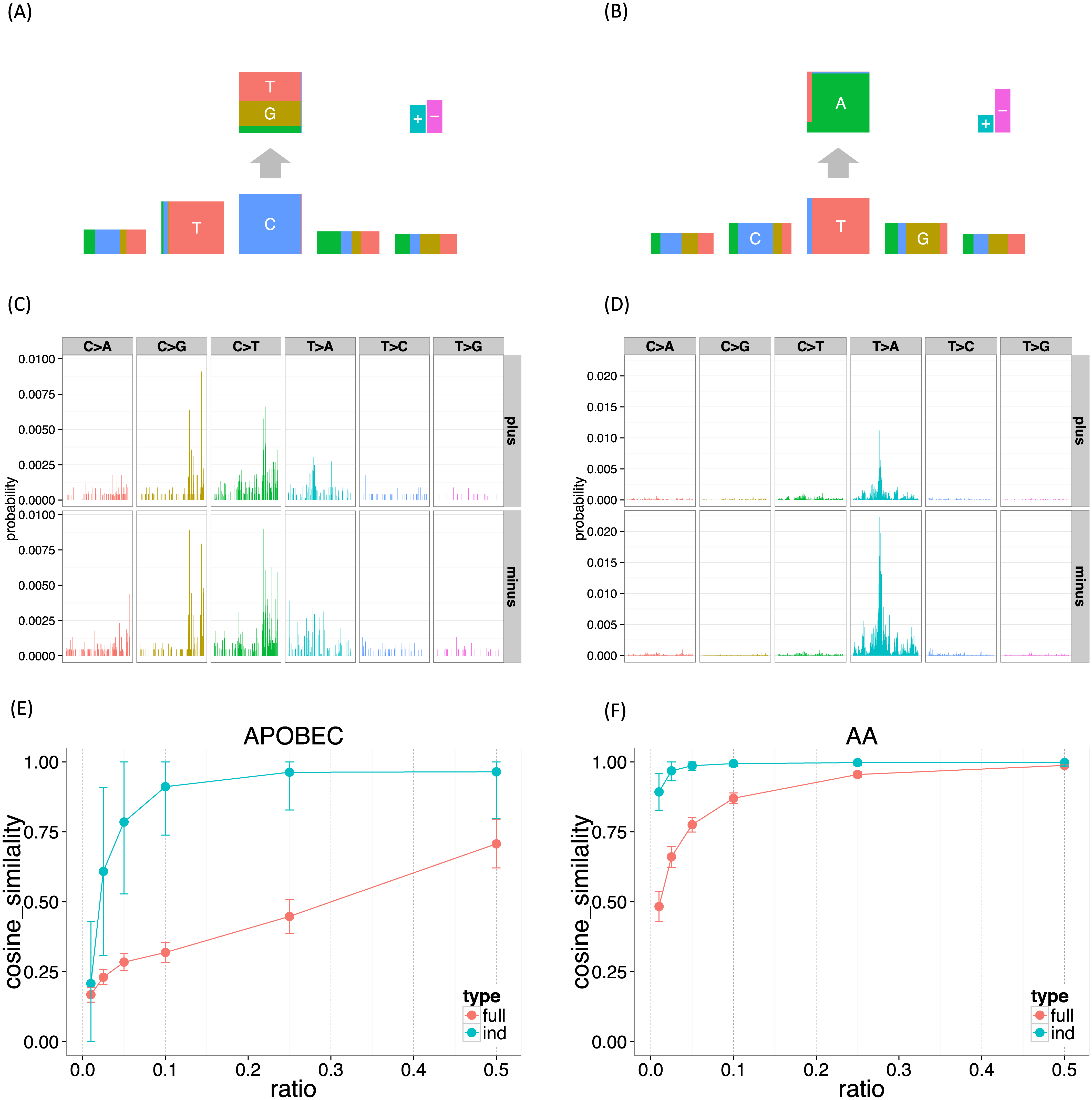 The mutation signatures for the UCUT data, and the results of down-sampling experiments.