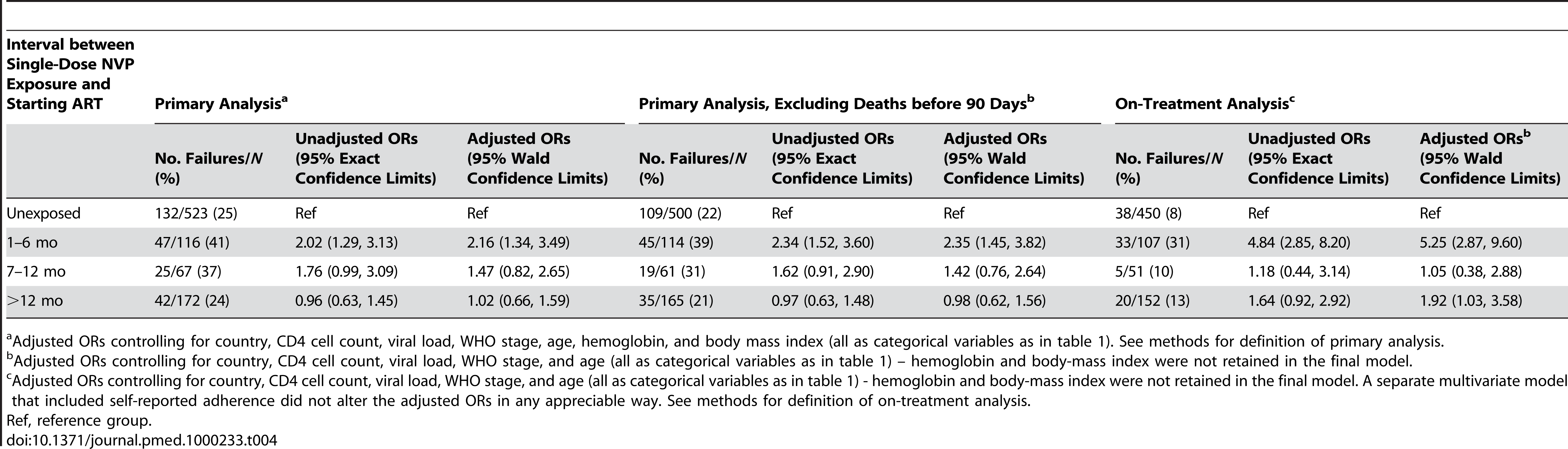 Relationship between exposure interval and treatment failure at 48 weeks in the NNRTI Response Study—Zambia, Kenya, Thailand (2005–2008).
