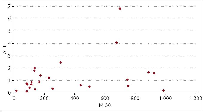 M 30 a ALT. Průkazná korelace mezi M 30 a ALT (t = 2,73, df = 23, p = 0,012).