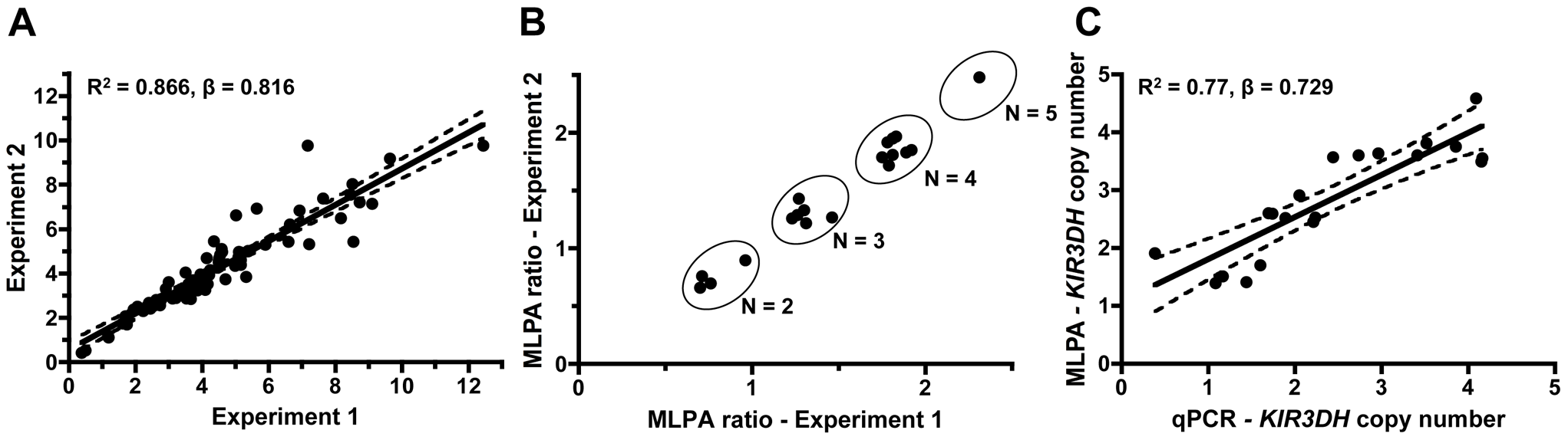 Intra-run reproducibility in <i>KIR3DH</i> copy number determination and validation of quantitative real-time PCR estimates of <i>KIR3DH</i> copy numbers by MLPA (multiplex ligation-dependent probe amplification).