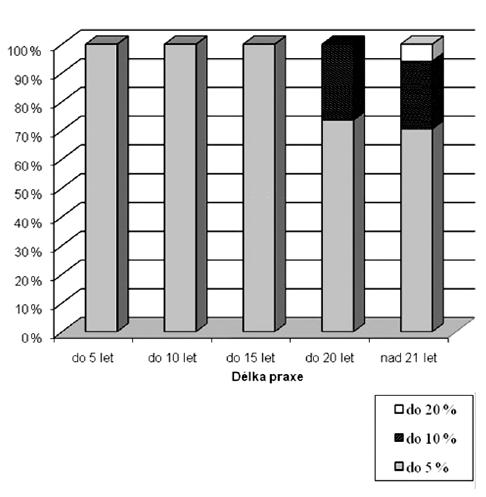 Ztráta sluchu podle Fowlera v závislosti na délce praxe u tiché kategorie Ztráta sluchu v procentech podle Fowlera do 5 %, 10 %, 15 %, 20 %.