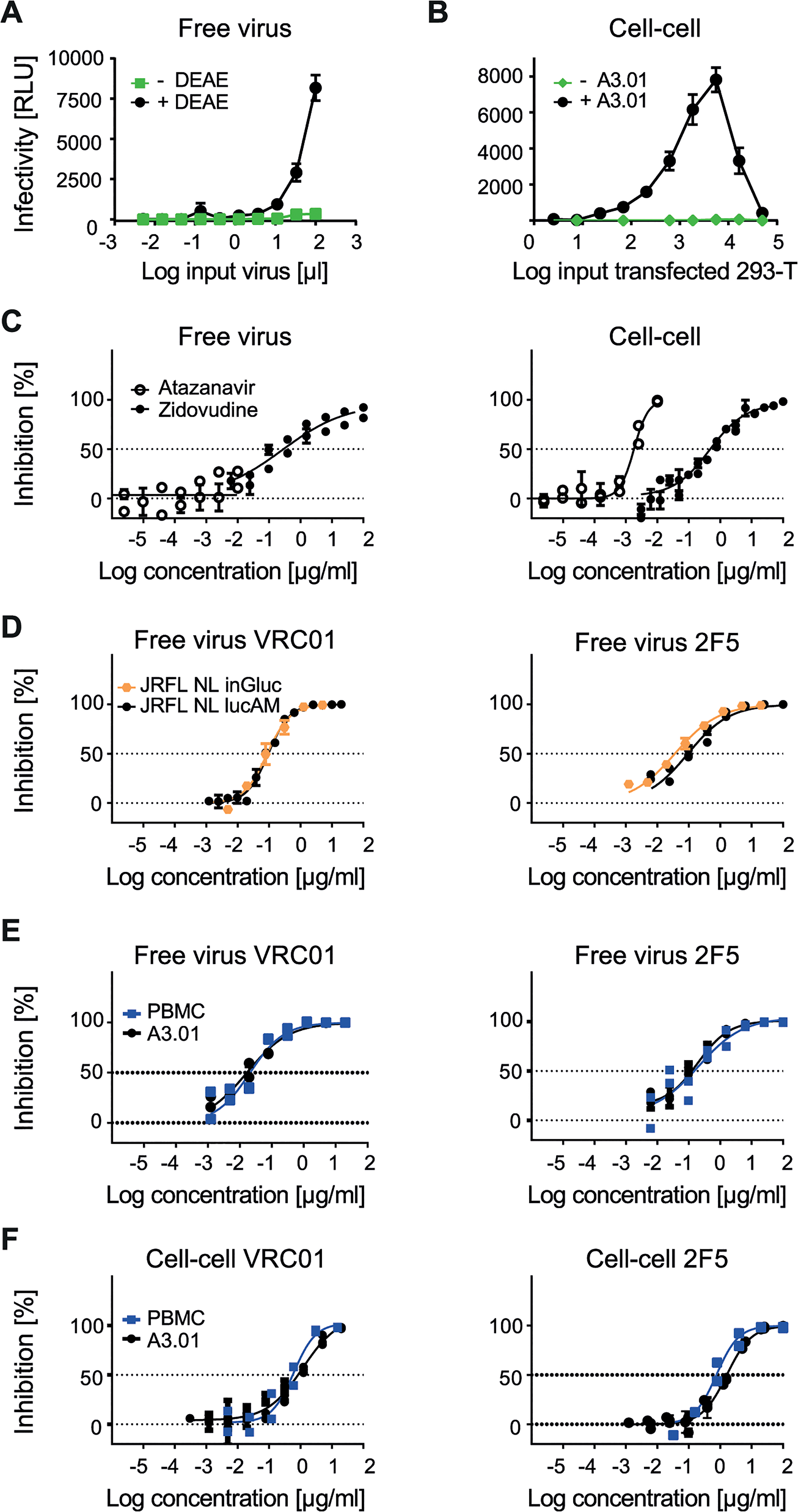 Evaluating A3.01-CCR5 T cell-based free virus and cell-cell transmission.