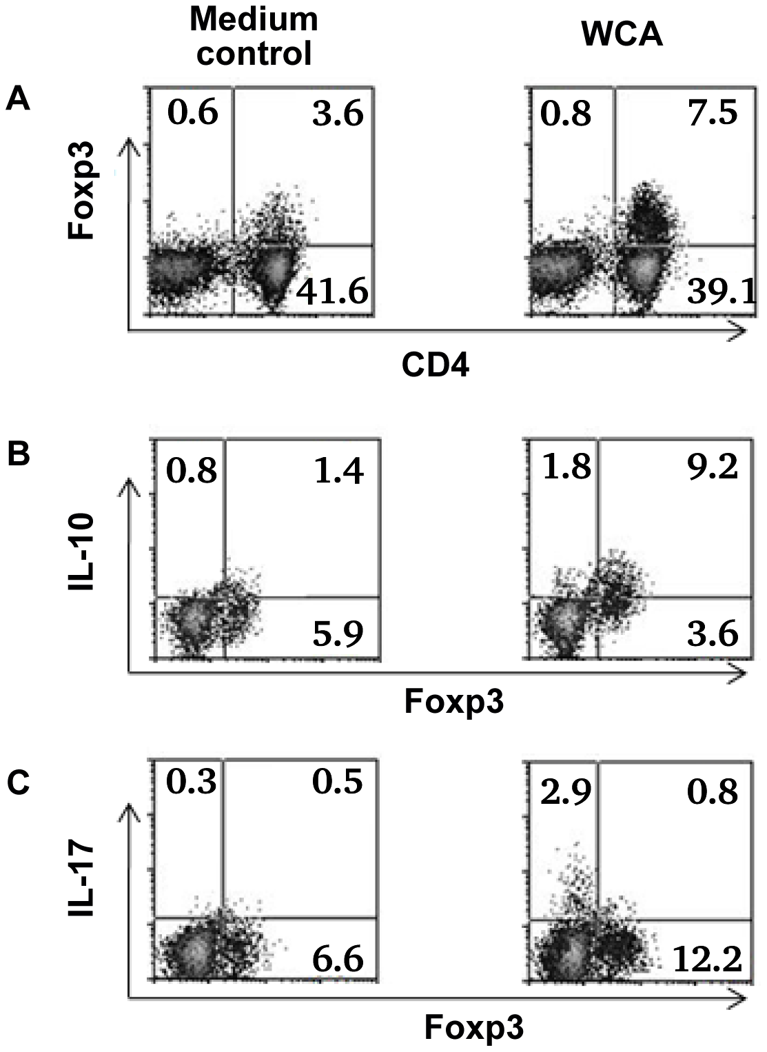 Cytokine expression by Foxp3+ Treg in adenoidal cells.