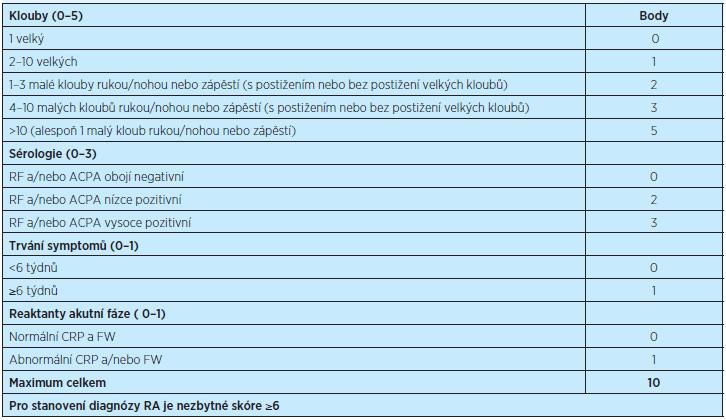 Klasifikační kritéria RA (ACR/EULAR 2010)<sup>(13)</sup>