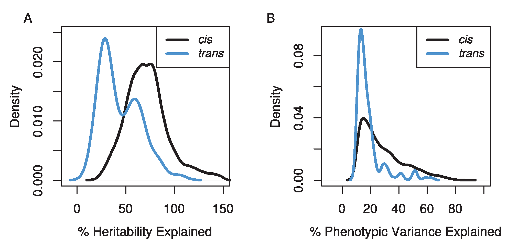 The distributions of the percentage of the genetic variation (A) and phenotypic variation (B) explained for <i>cis</i>- (black line) and <i>trans</i>- (blue line) eQTL.