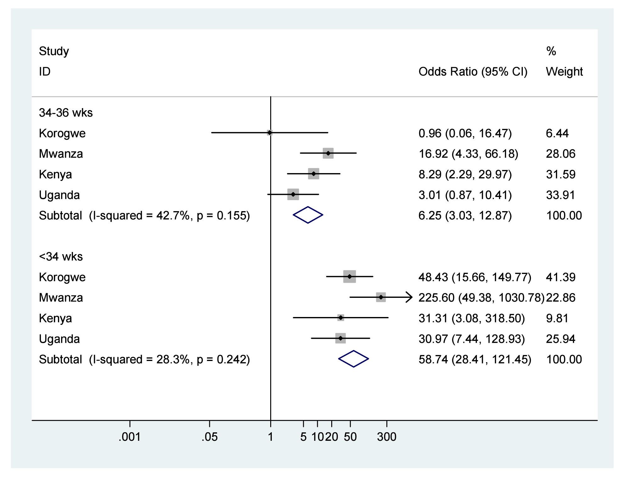 Neonatal mortality outcomes for babies born moderately (34–36 wk) or very (<34 wk) preterm compared to babies born at term ≥37 wk.