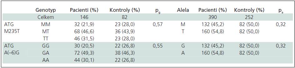 Genotypové a alelické frekvence ATG polymorfizmů ve skupině žen.